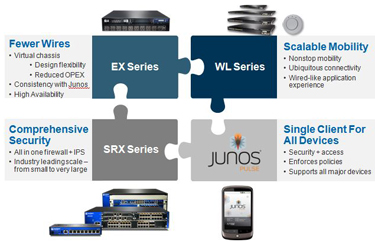 Juniper Networks Product Features