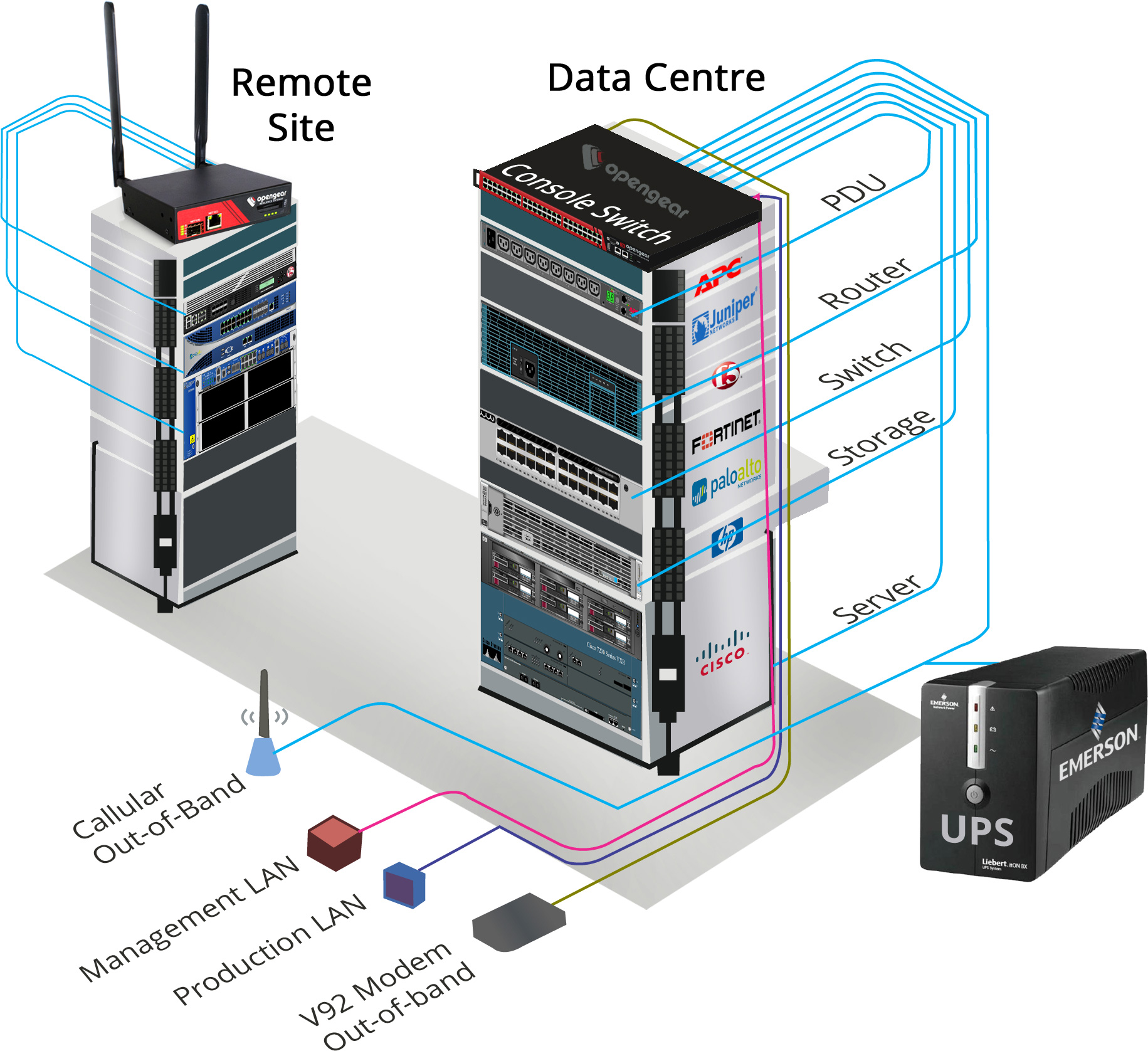 Datacenter - Remote Connectivity