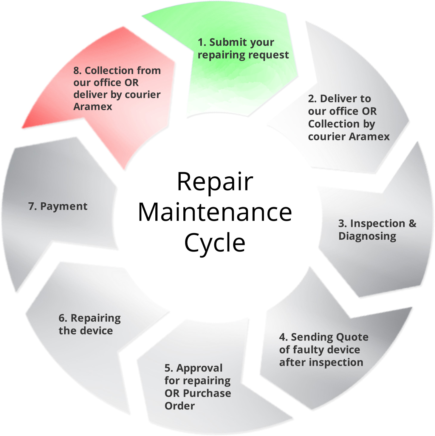 Repair Maintenance Cycle Al Maria Middle East Technologies