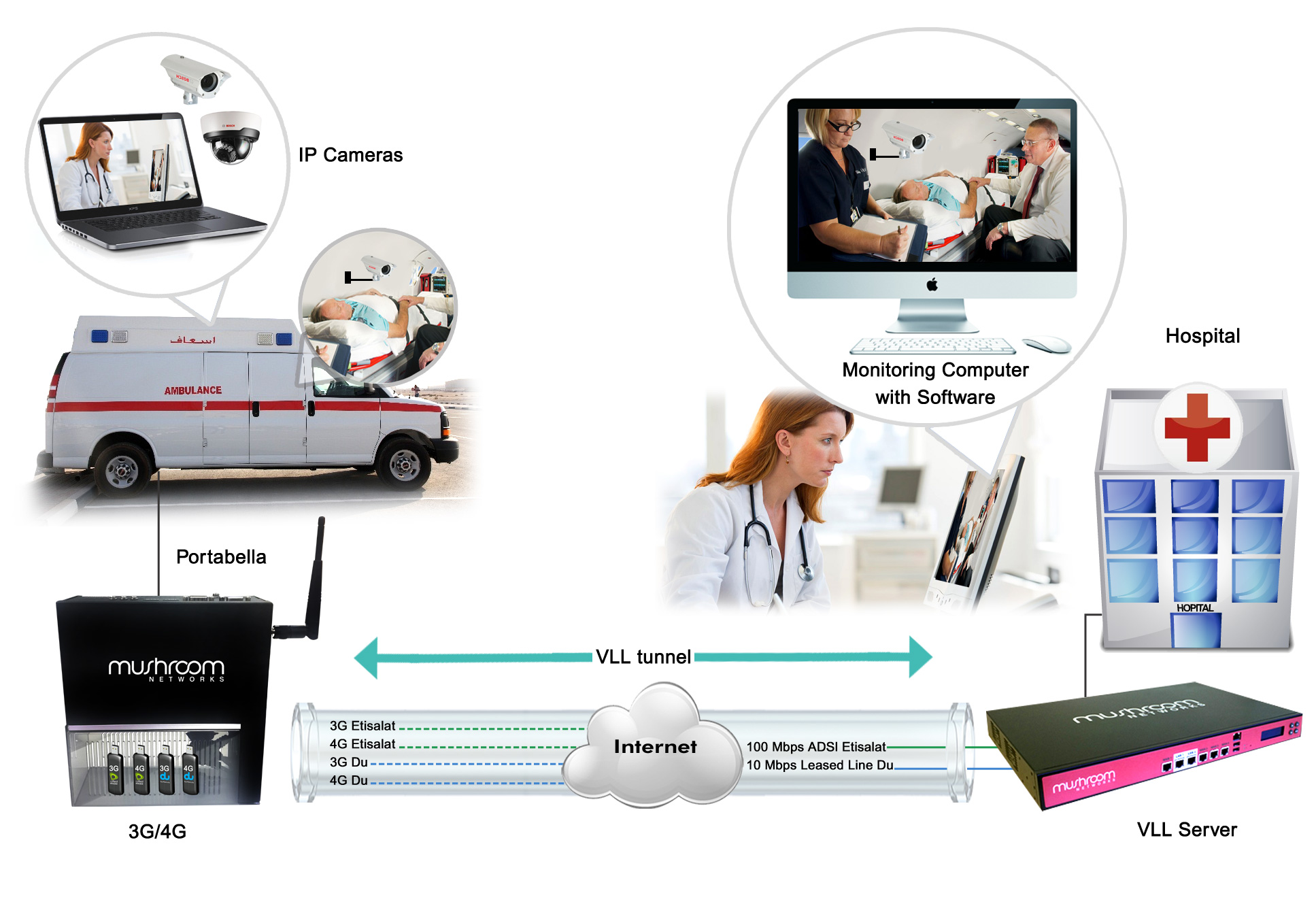 Internet Link Bonding and Virtual Leased Line solution in Health care sector