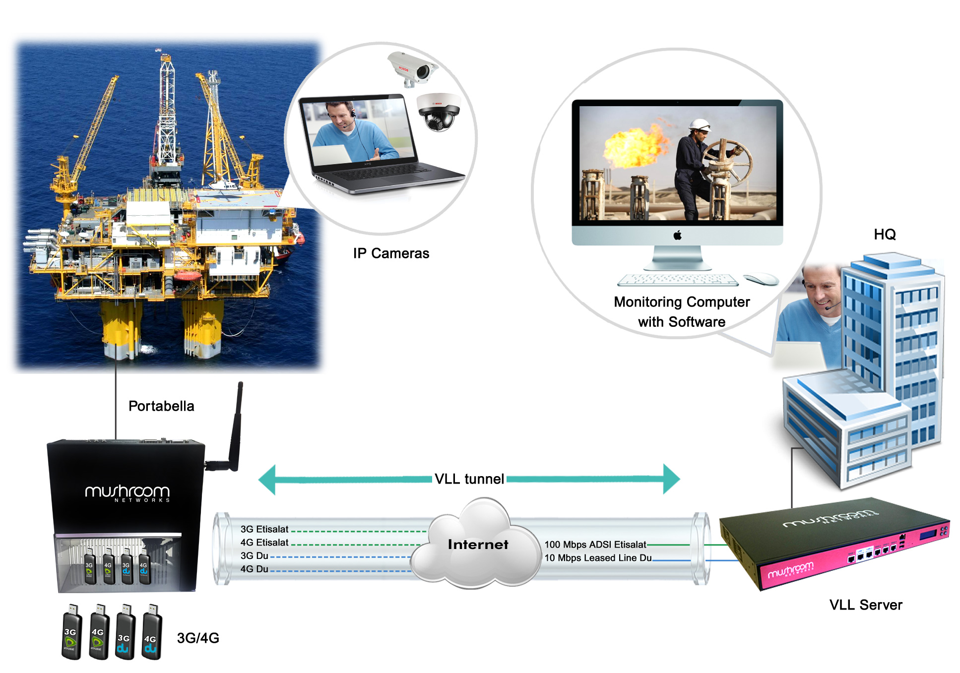 Internet Link Bonding and Virtual Leased Line solution in Oil and Gas Field