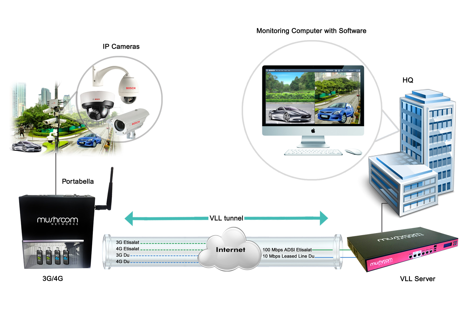 Internet Link Bonding and Virtual Leased Line solution in Law Enforcement