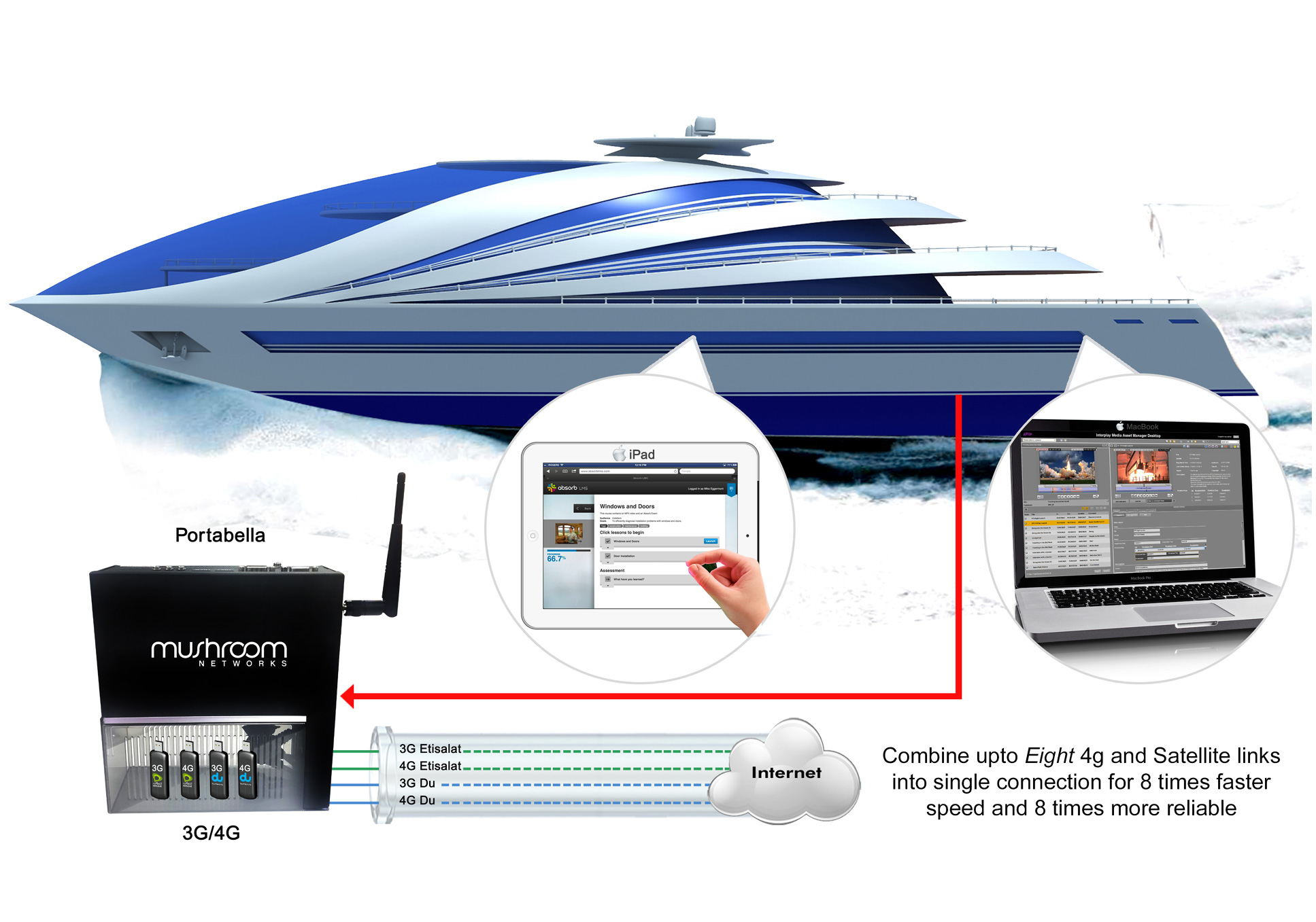 Internet Link Bonding and Virtual Leased Line solution in Yacht